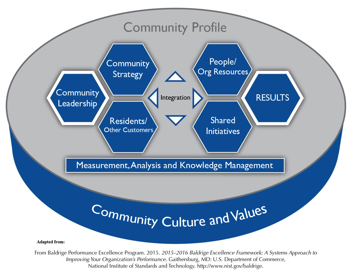 Introduction to Community Strategic Planning