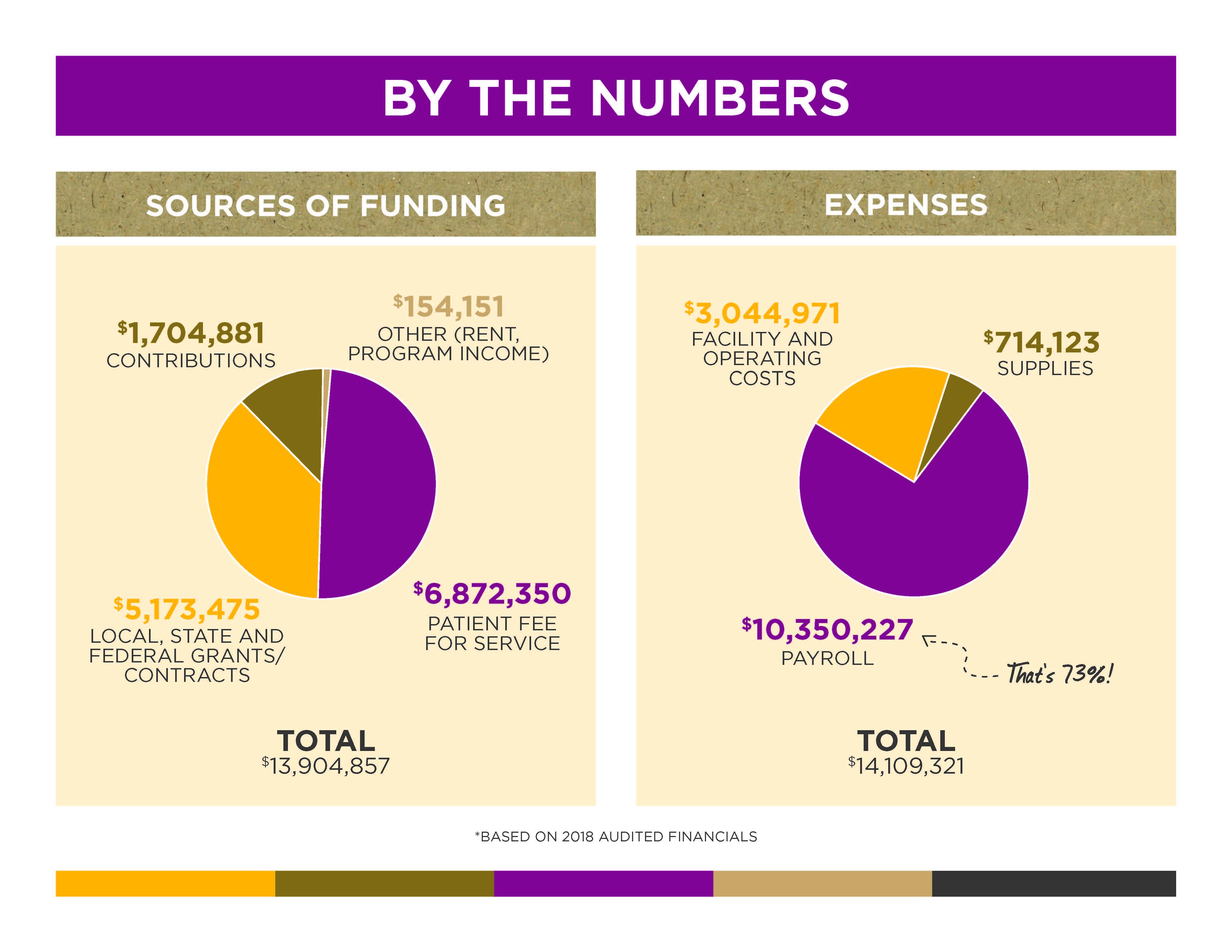 Northwest Colorado Health | Financials