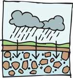 Rain + Groundwater