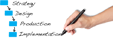 Strategy Design Production Implementation