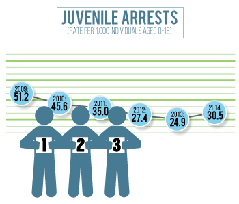 Platte County has seen a substantial decline in juvenile arrests since 2010