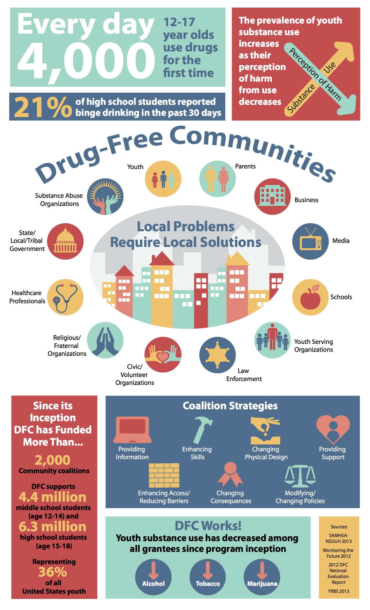 Local Coalition Receives 625 000 From White House Drug Policy Office Will Use Funds To Prevent Youth Substance Use In Ellis County
