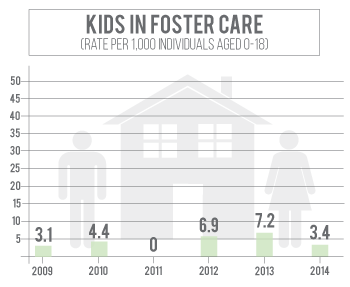 Number of kids in foster care in Colfax County has increased since 2011