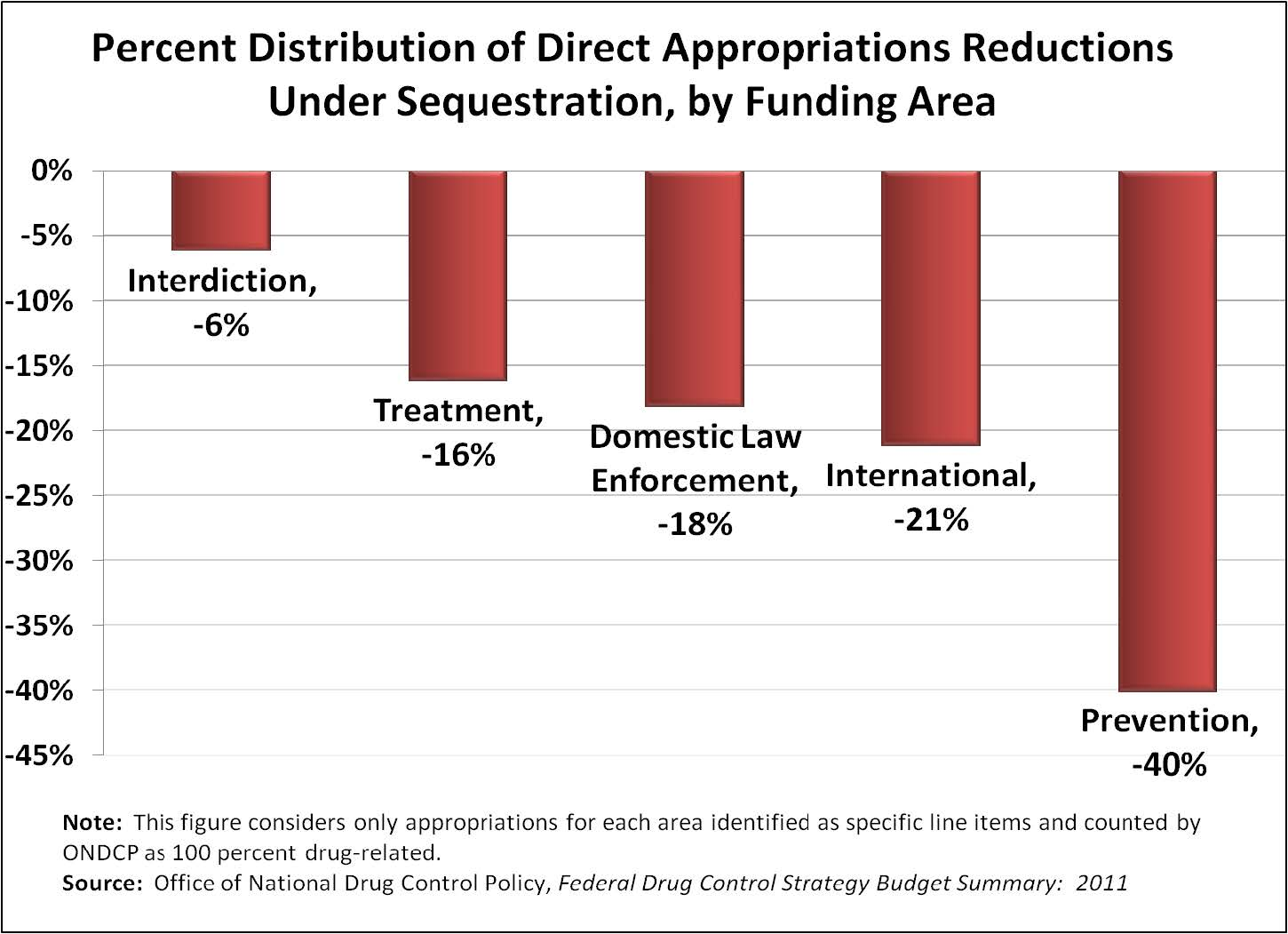 The Federal Drug Budget Under Sequestration