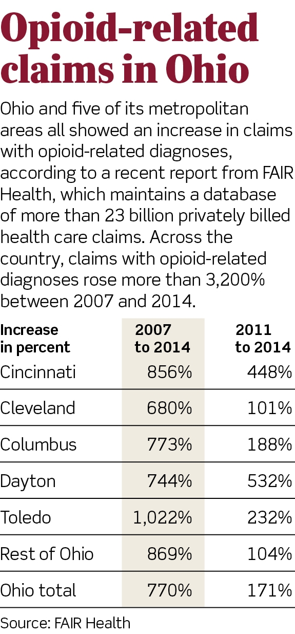 Opioid epidemic evident in rising insurance claims