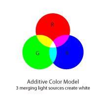 RGB Color Mode
