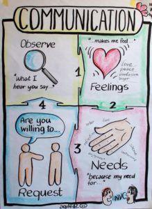Is your Communication Violent?