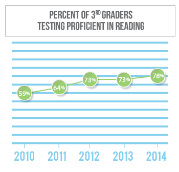 Reading proficiency among 3rd graders in Hall County has gone from 59 percent in 2010 to 73 percent in 2013