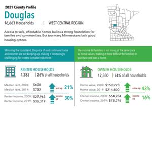 2021 Douglas County Profile